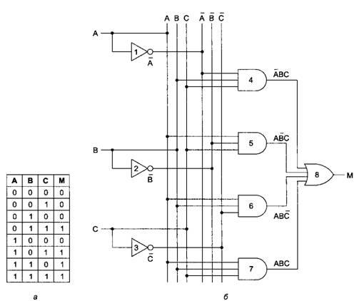 Часть электрической принципиальной схемы логического (цифрового) устройства.  Слева внизу видим таблицу истинности...