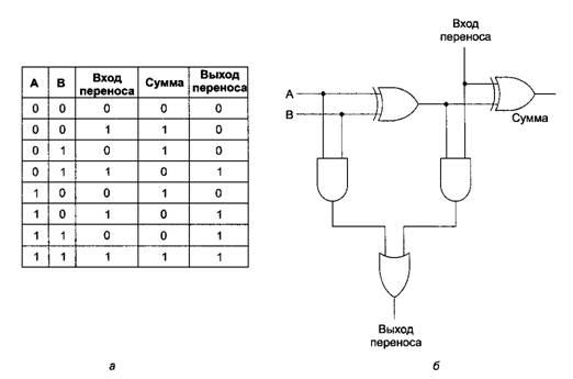 сумматора (а); схема для
